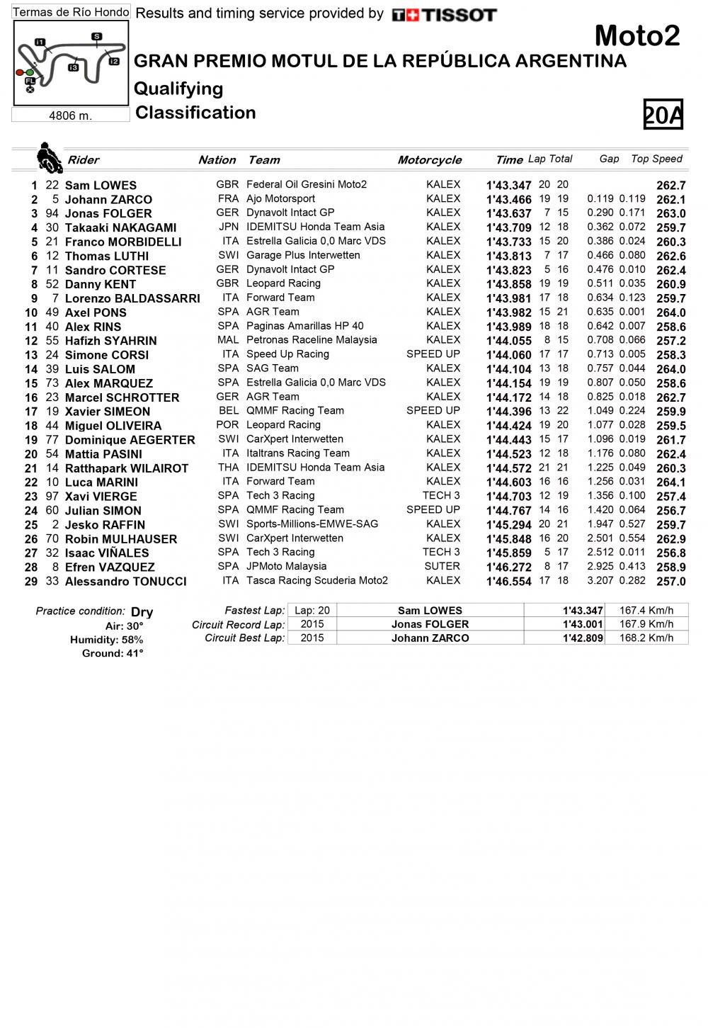 Moto2 2016 Argentina Pole Di Lowes Davanti A Zarco E Folger Circuit Tester Griglia Partenza