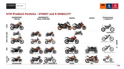 KTM, è ufficiale: cinque nuove 490 e tre 890 in arrivo!