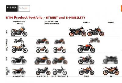 KTM: in arrivo una gamma 750 con Adventure, Duke e SMT