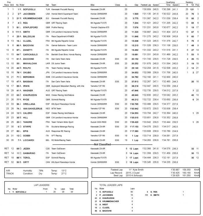 WSSP 2016, Donington: la classifica della gara