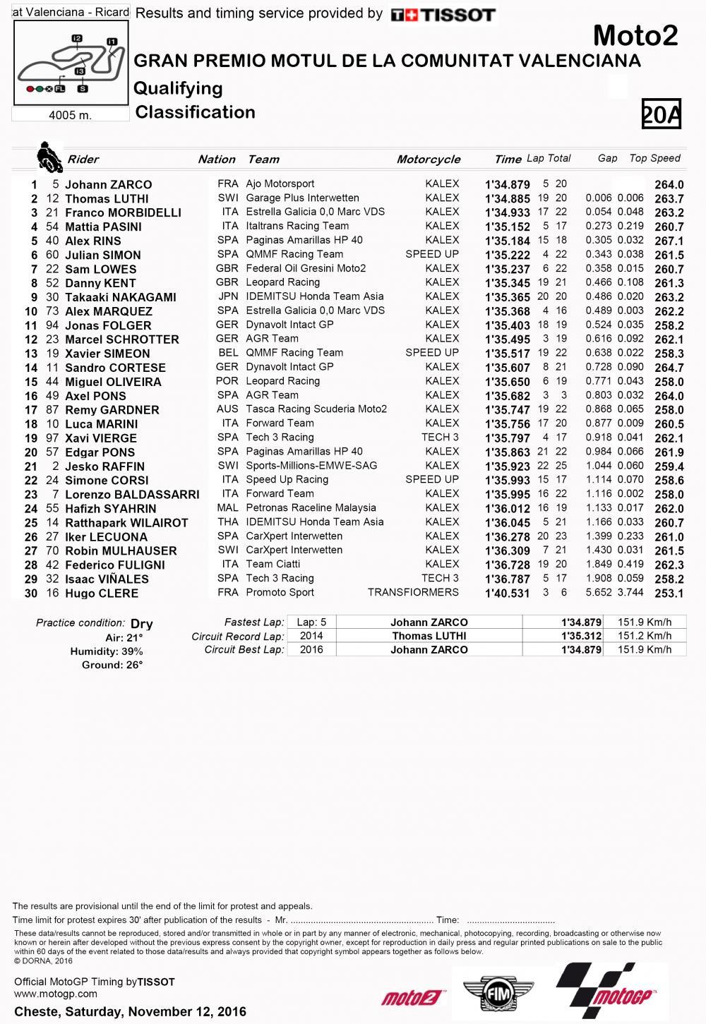 Motomondiale 2016, Comunitat Valenciana, Moto2: qualifiche. la griglia di partenza