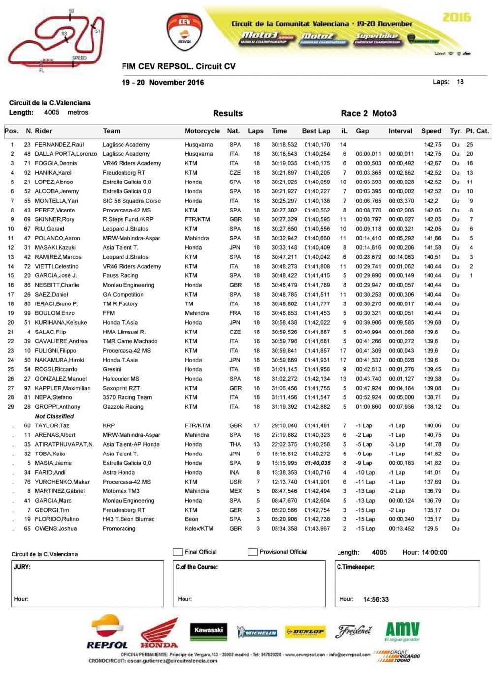 CEV 2016, Valencia: la classifica di Gara 2 della classe Moto3