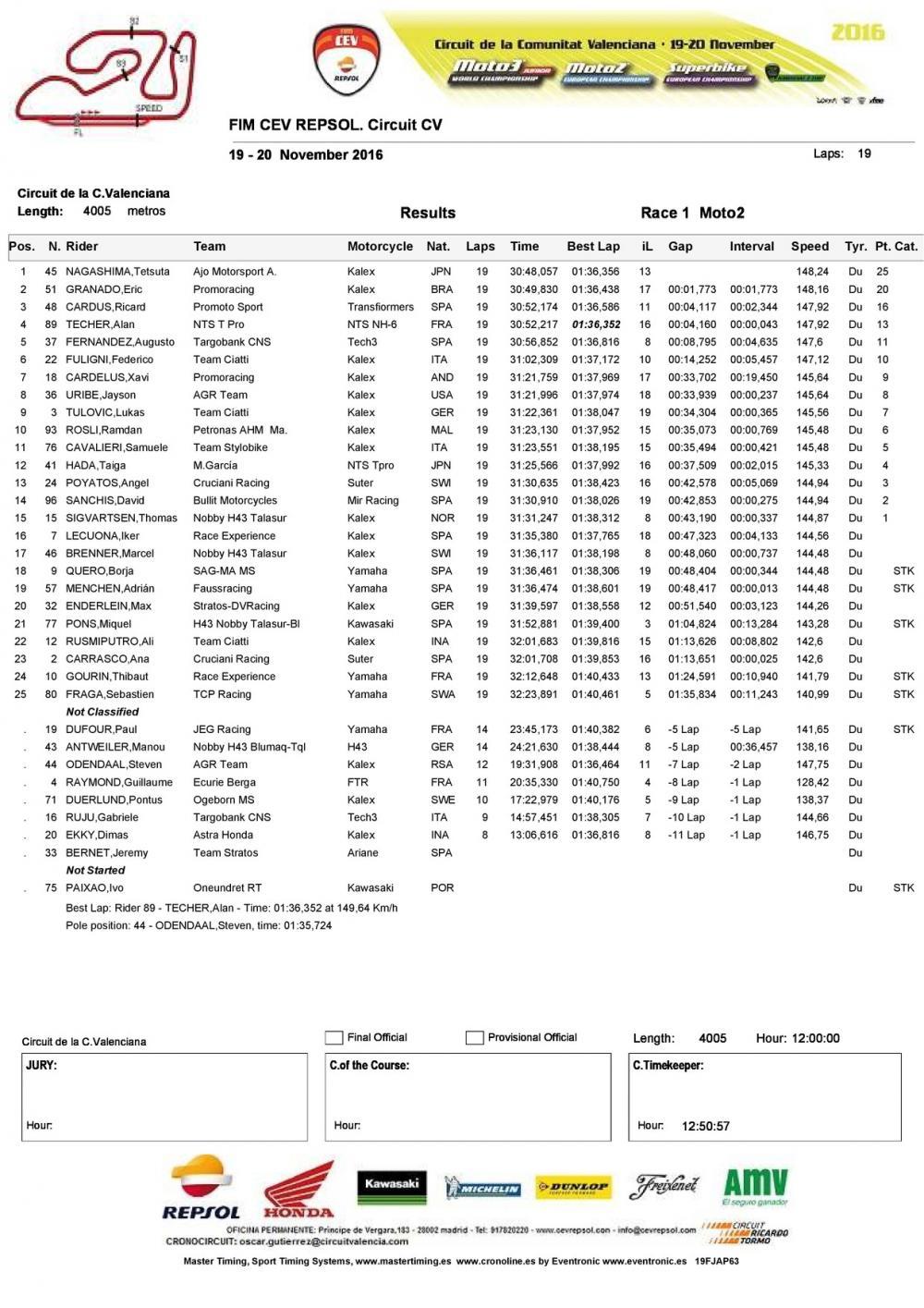 CEV 2016, Valencia: la classifica di gara della classe Moto2