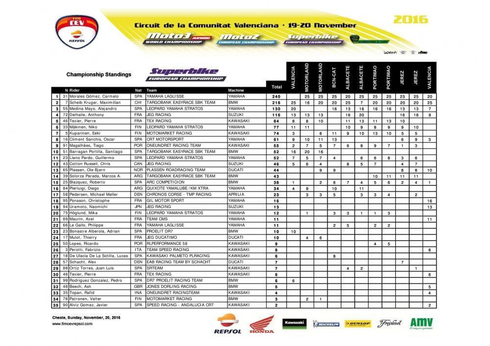 CEV 2016, Valencia: la classifica generale della classe SBK