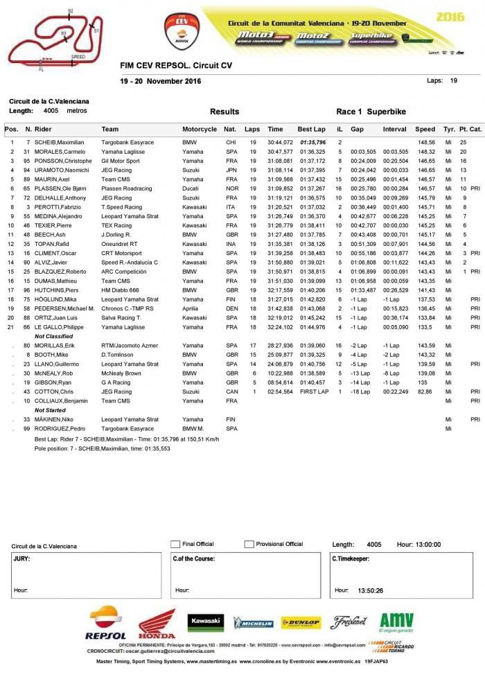 CEV 2016, Valencia: la classifica di Gara della classe SBK