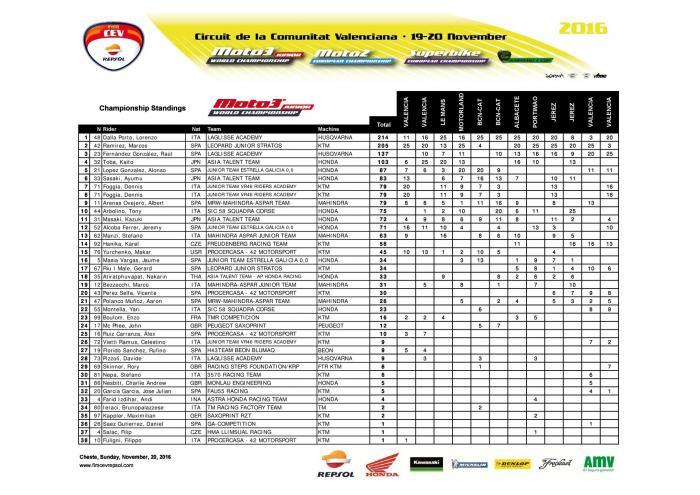 CEV 2016, Valencia: la classifica generale della classe Moto3