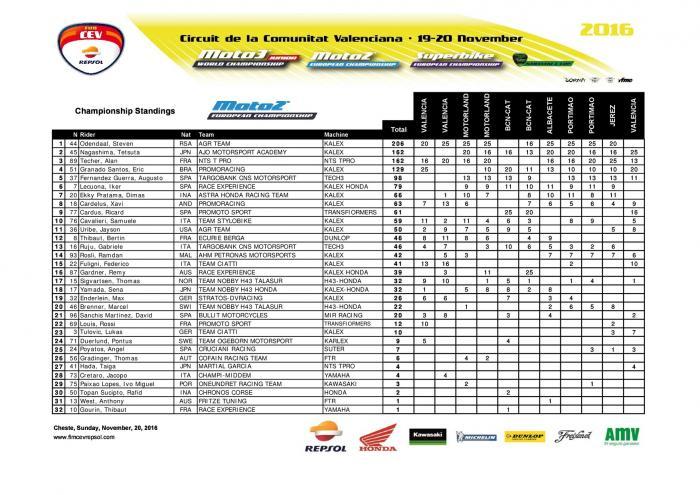 CEV 2016, Valencia: la classifica generale della classe Moto2