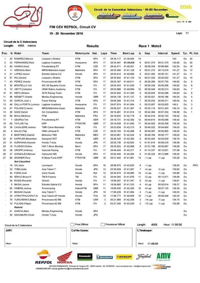 CEV 2016, Valencia: la classifica di Gara 1 della classe Moto3